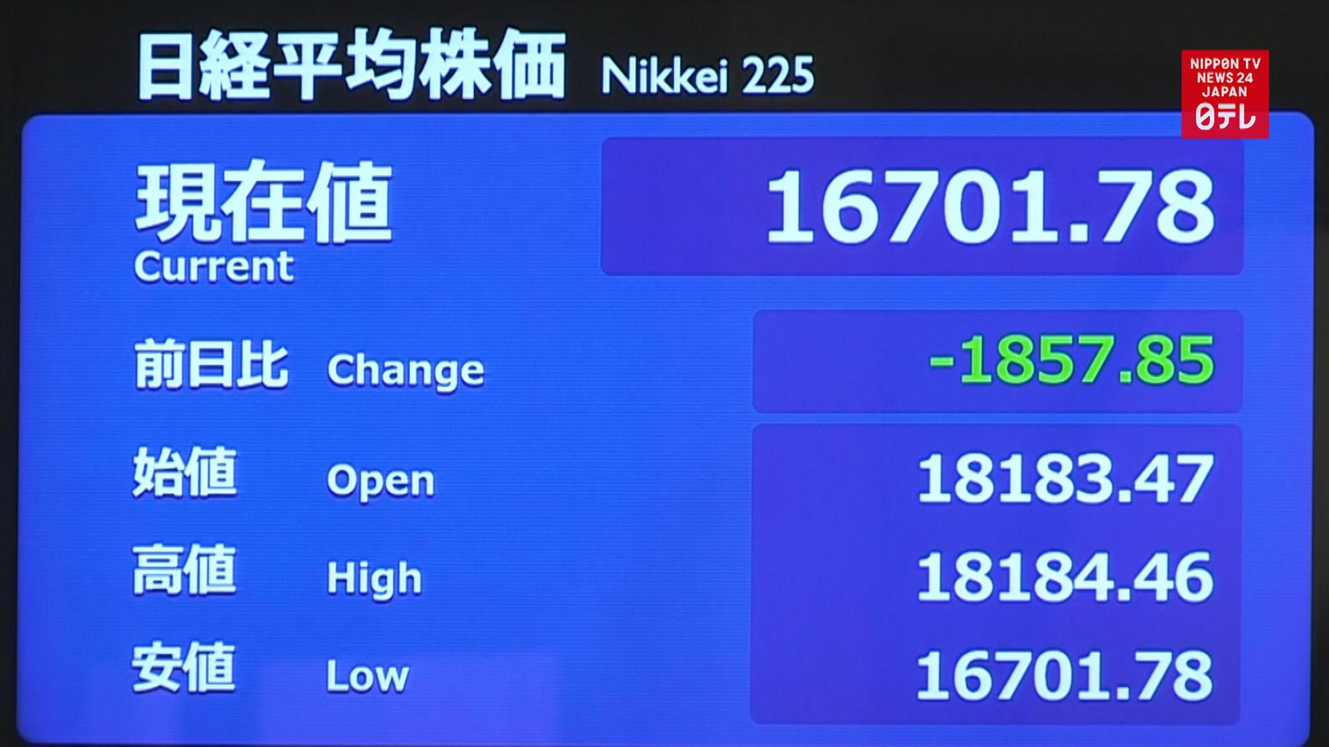 Tokyo stocks tumble 3 days in a row