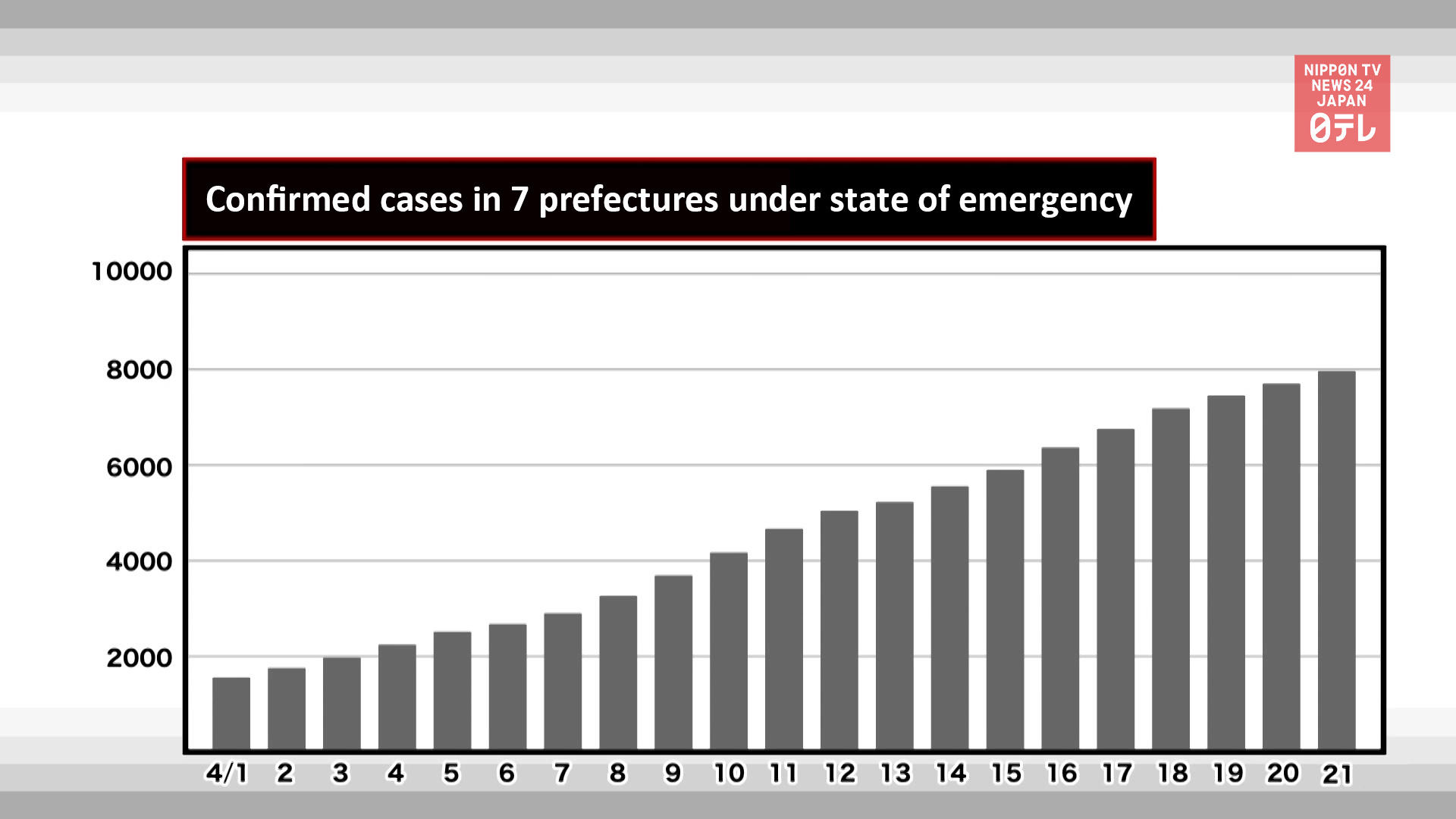 Coronavirus cases on rise in Japan amid state of emergency
