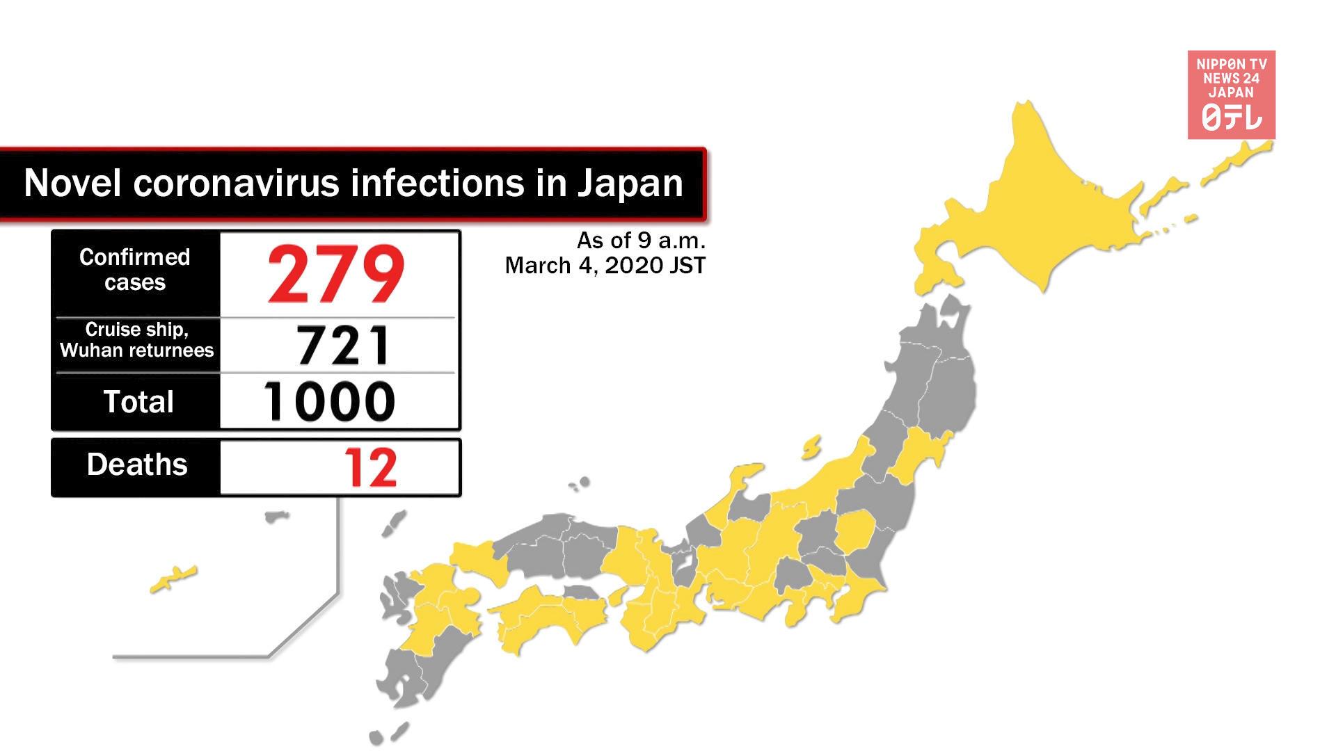 Coronavirus cases in Japan reach 1,000