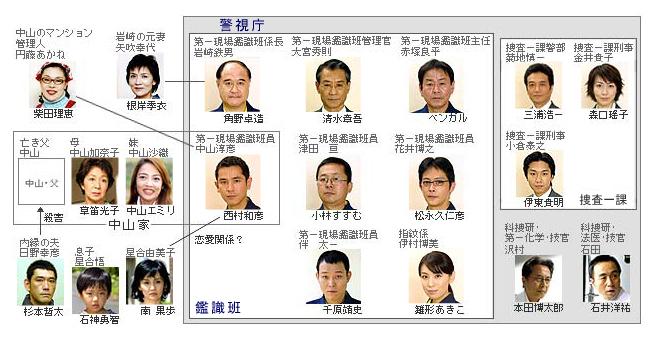 相関図|警視庁鑑識班2004|日本テレビ