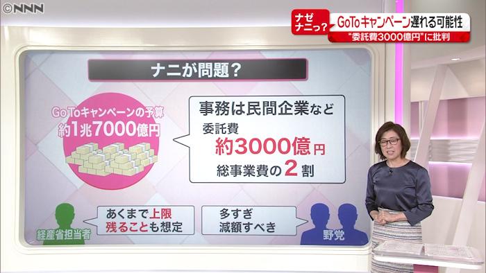 キャンペーン 予算 Goto