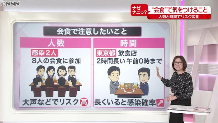 コロナ 飲食 店 東京