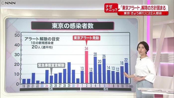 アラート どうなる 東京 東京アラートとは何?指標や発動されたらどうなるのかを分かりやすくまとめてみた!
