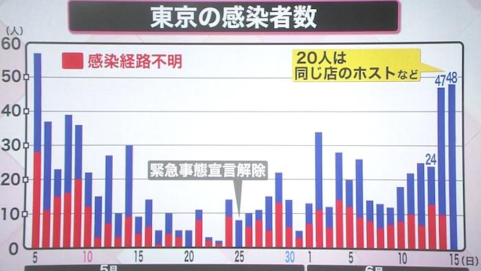 感染 者 本日 数 東京 コロナ