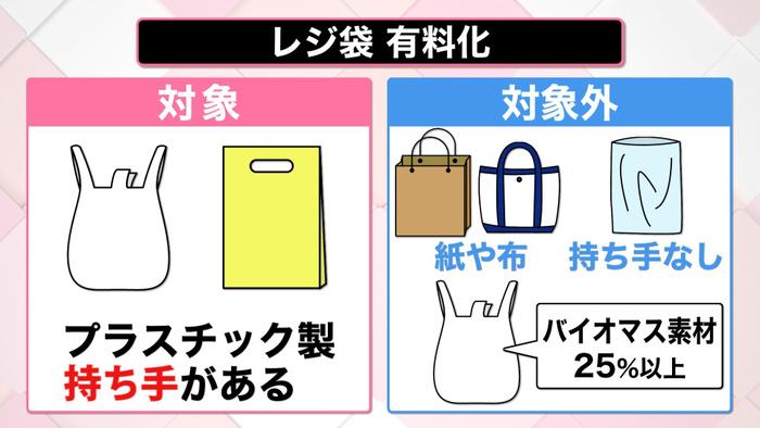 レジ袋有料化へ 各社の対応まとめ 感染対策で気をつけたい点も|新型 ...