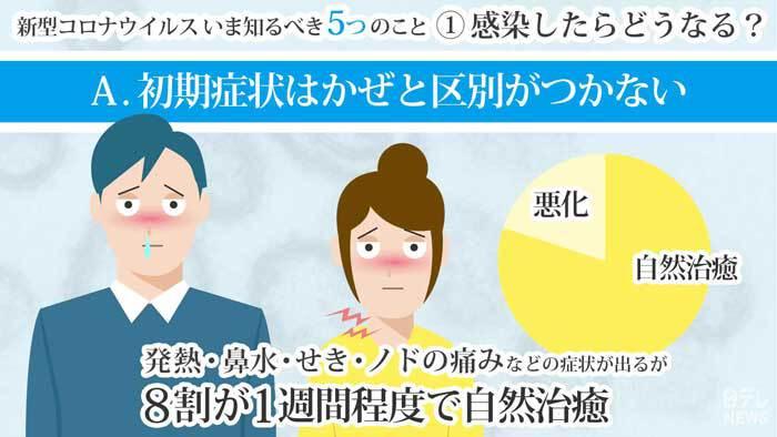ブログ コロナ 経過