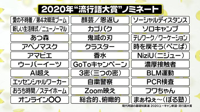 2020 大賞 新語 語 流行