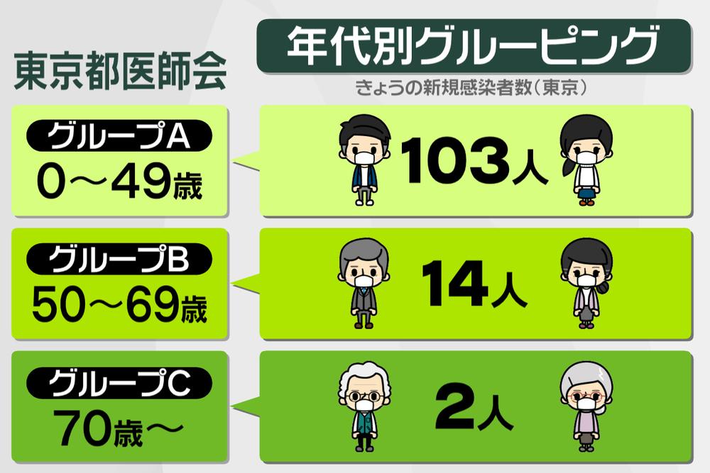 051 新型コロナ対策「年代別グルーピング」|プライチ|news zero ...
