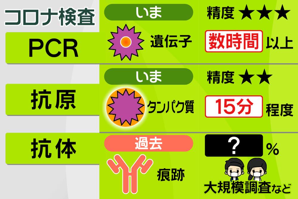 新型 コロナ ウイルス 抗体 検査 キット